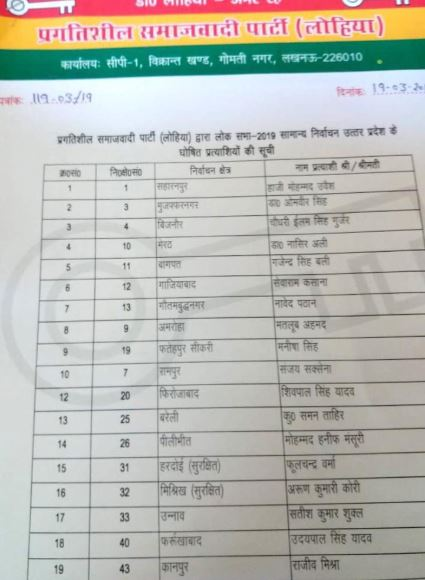 उम्मीदवारों की सूची